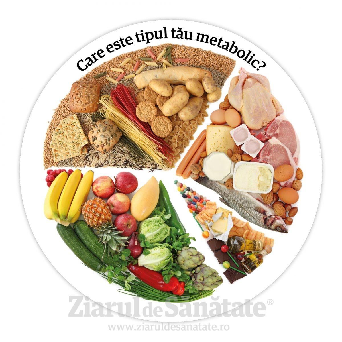 Care este tipul tau metabolic